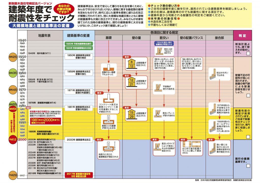 耐震性チェック表