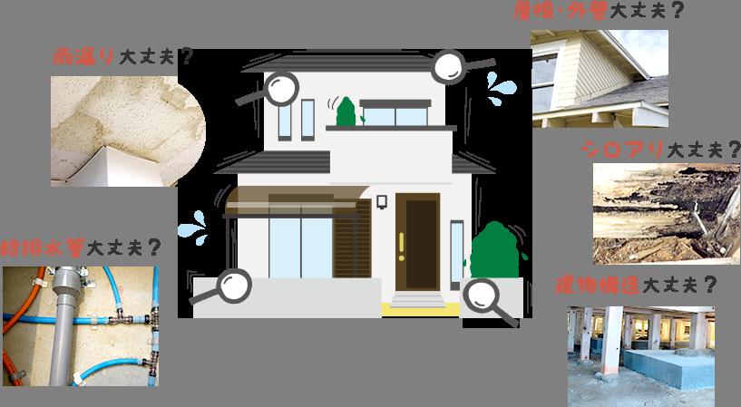 住宅診断のイメージ